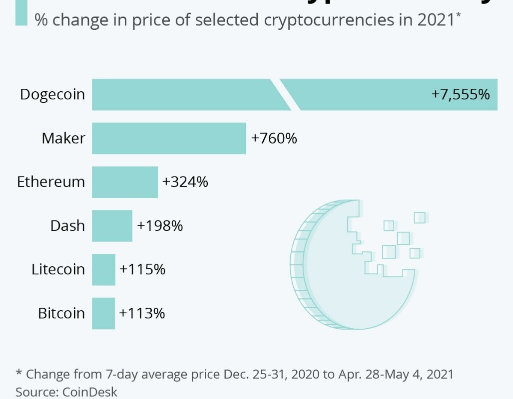 What are the Latest and Breaking NEWS or Stories about Cryptocurrencies?